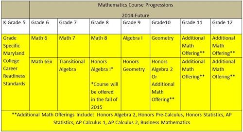 Math Course Progressions
